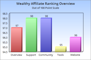 Complete Wealthy Affiliate Review Chart