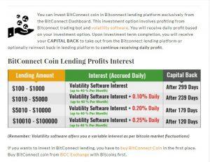 BitConnect Lending Chart