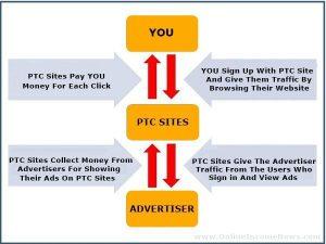 How PTC Sites Work