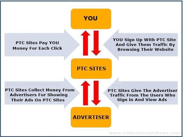 How PTC Sites Work