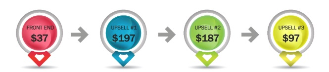 Daily Cash Siphon Site Upsells